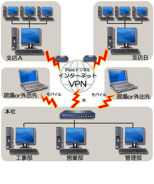 VPNシステム